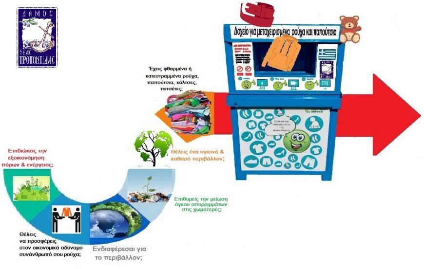 Ανακύκλωση Ρούχων στο Δήμο Νέας Προποντίδας